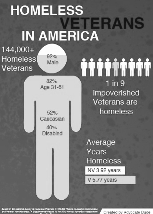 Every sale supports #homeless and hungry #veterans!